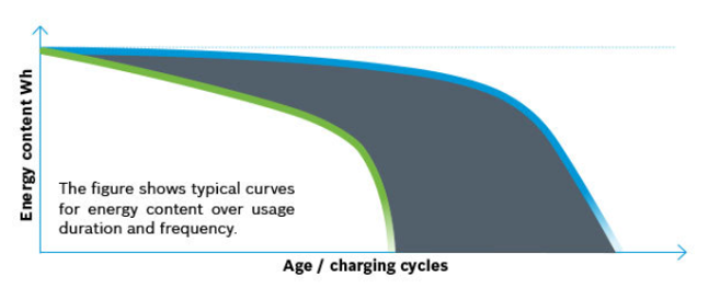 bosch battery service life image